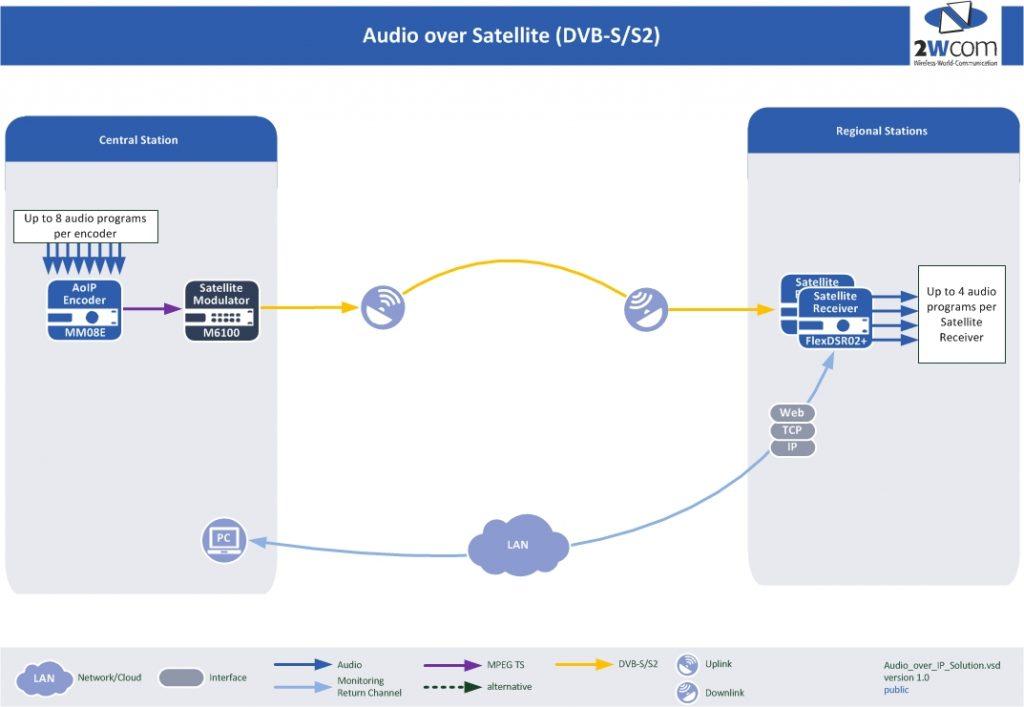 DVB-S Transmission System