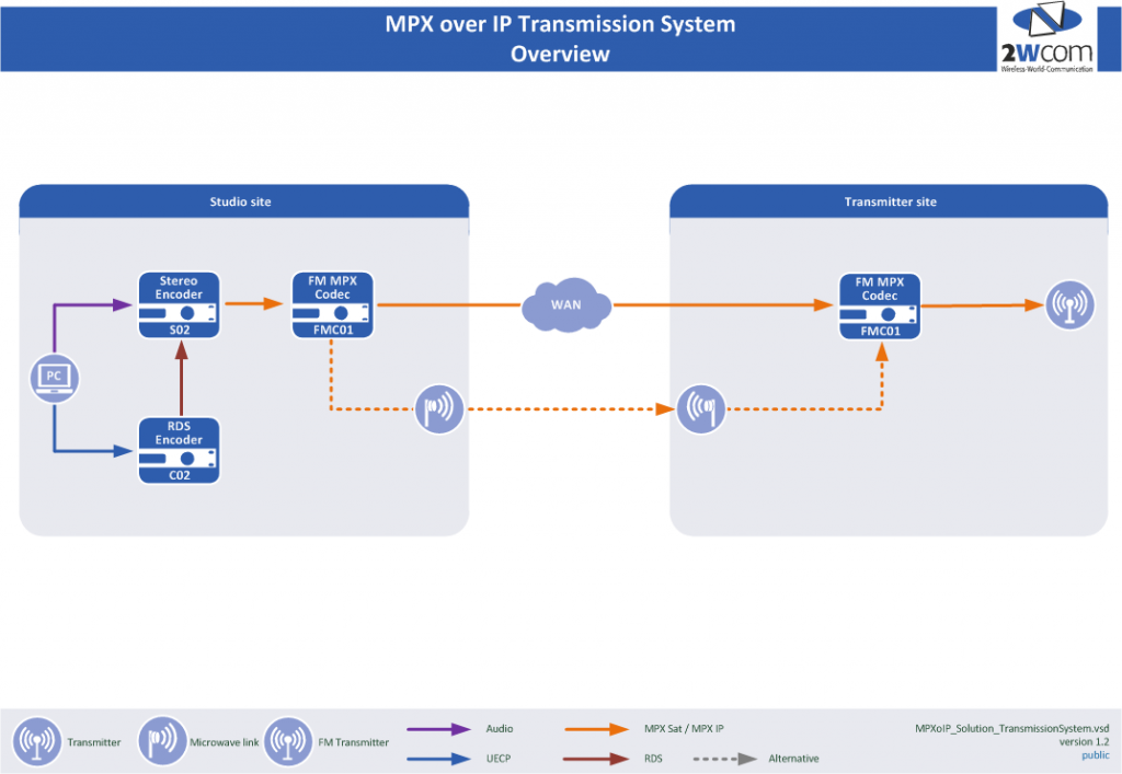 MPXoIP_Solution_TransmissionSystem