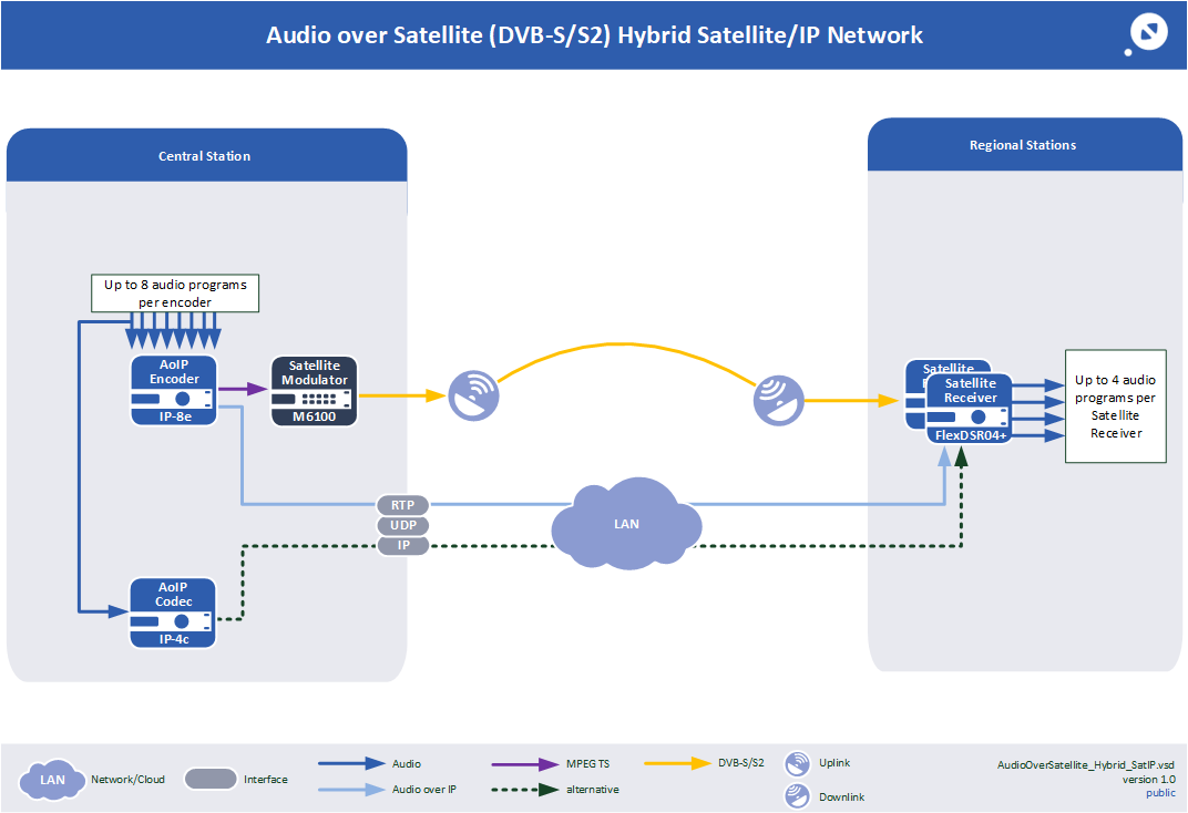 Audio over Satellite Hybrid SAT/IP Network