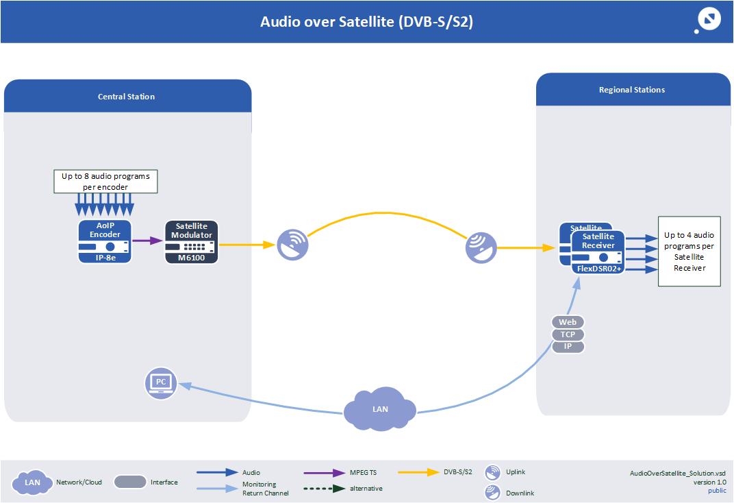 Audio over Satellite