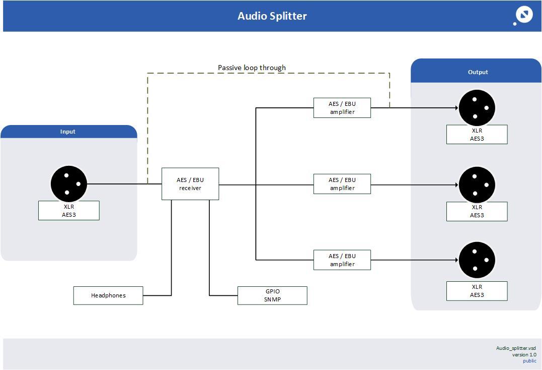 Audio-3s splitter